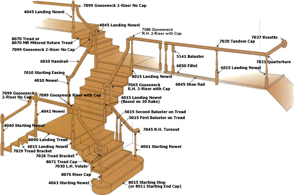 Staircase Parts Diagram Stair Parts Diagram